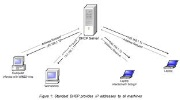 Windows Server 2012 DHCP Server Kurulumu